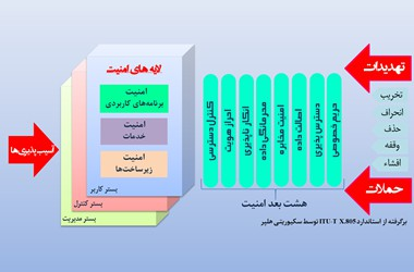 پایگاه مقالات و استانداردها