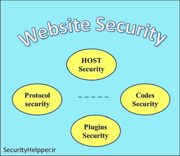 الزامات تامین امنیت وبسایت