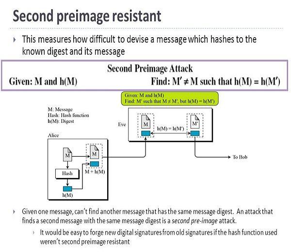 ترجمه مقاله پیش تصویر در SHA-0 و SHA-1 کاهش دور یافته